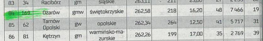 Ranking bibliotek 2020 r.